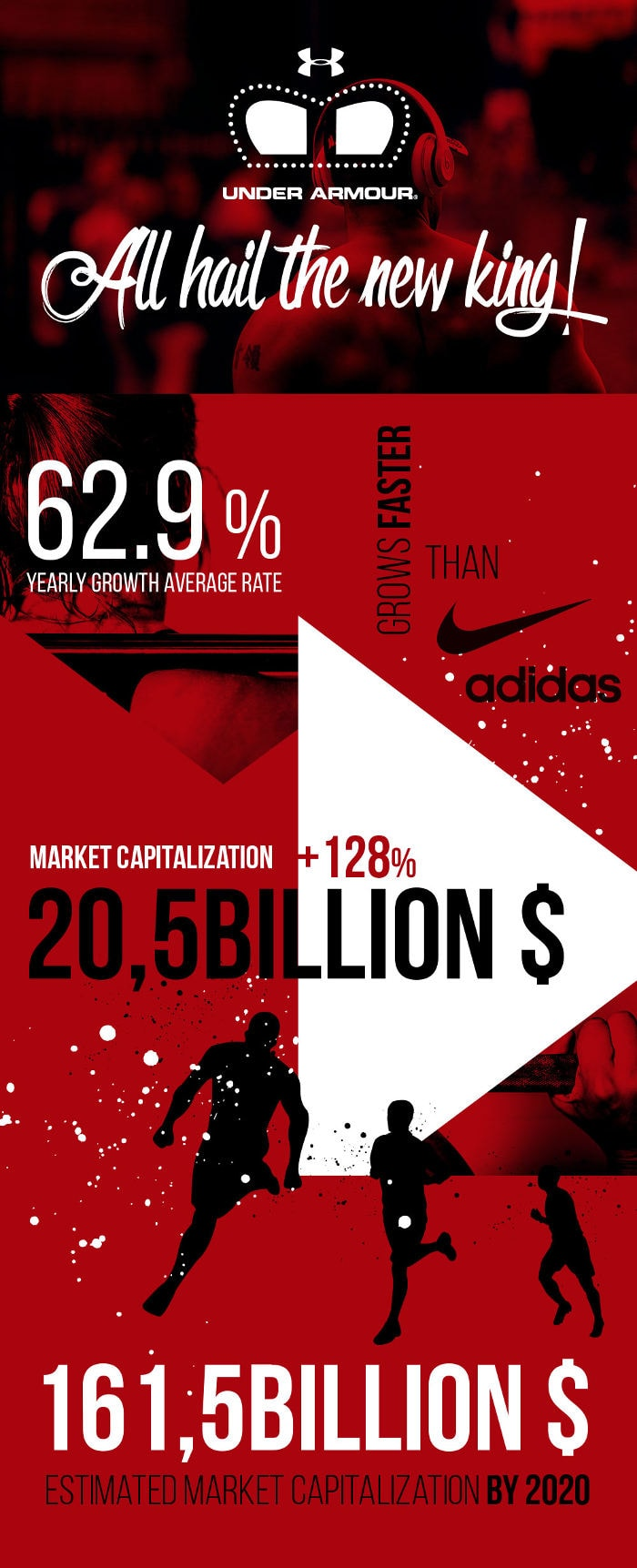 Infographic - Why Under Armour is surpassing Adidas and catching up to Nike