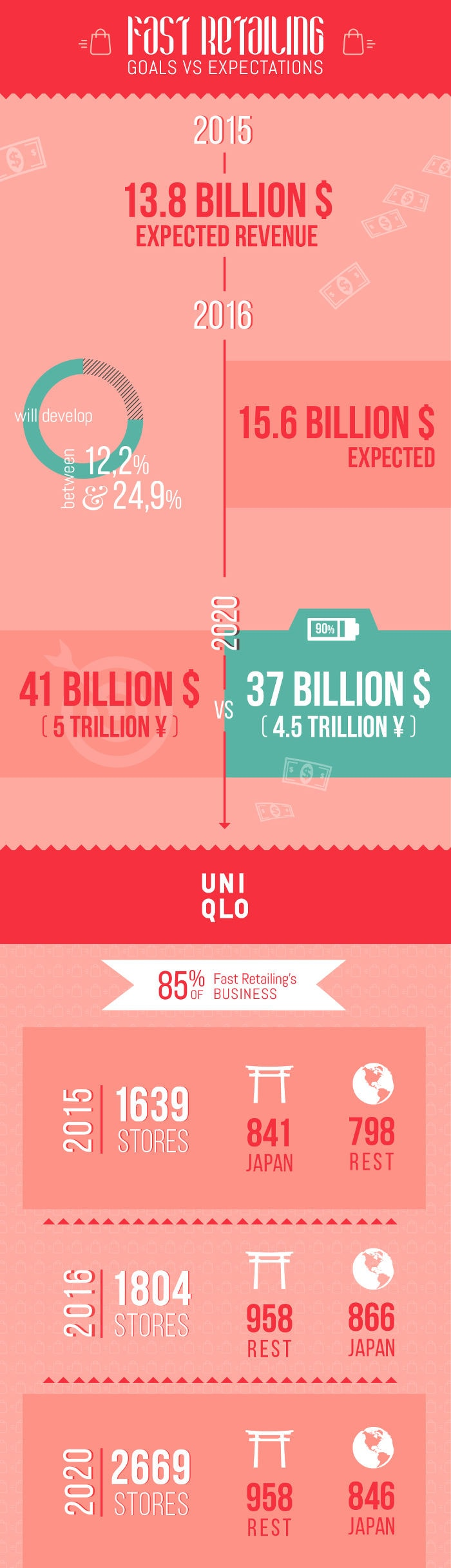 Infographic - How realistic is Fast Retailing's 2020 goal?