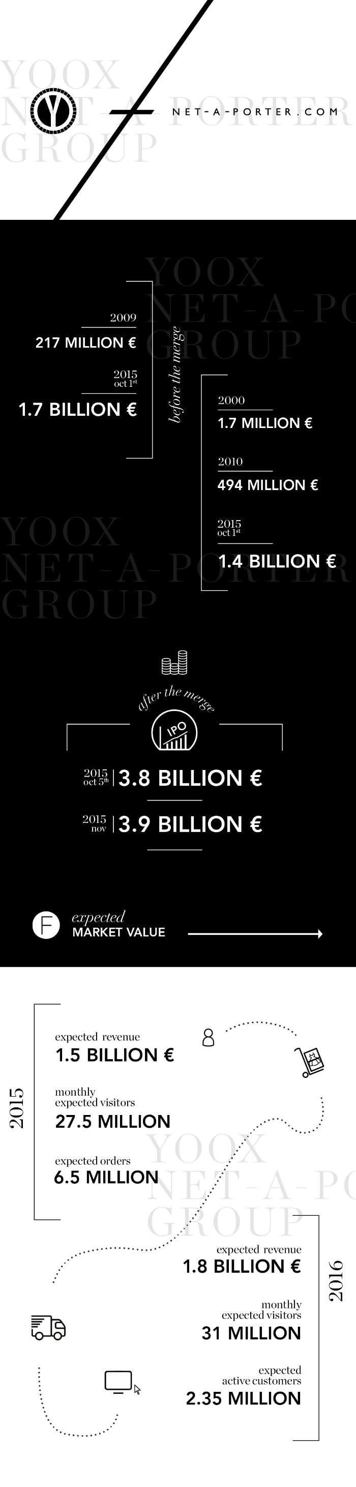 Infographic - What comes next for Yoox Net-a-Porter Group?