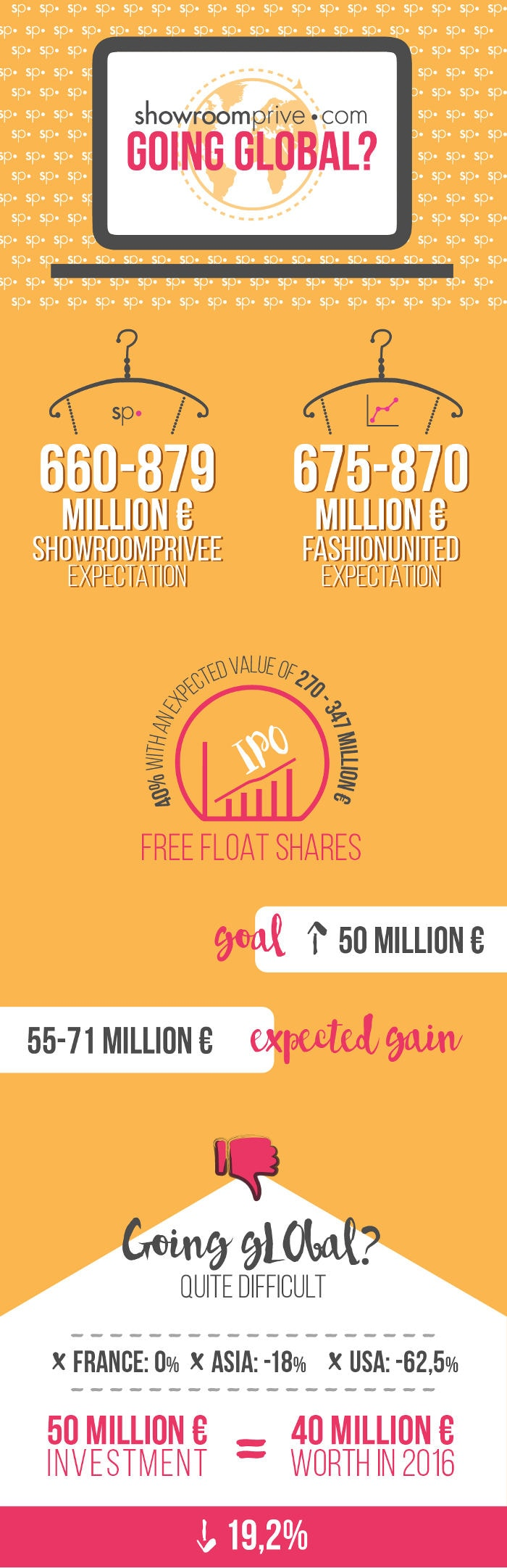 Infographic - Is Showroomprive.com IPO enough to make it global?
