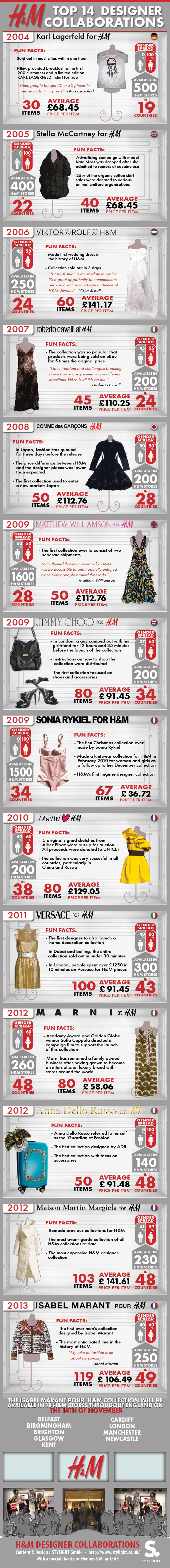 Infographic - all H&M designer collaborations