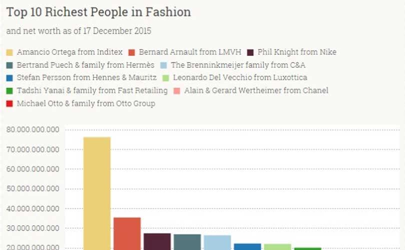 Un año más, Amancio Ortega encabeza la lista de los más ricos del mundo de la moda