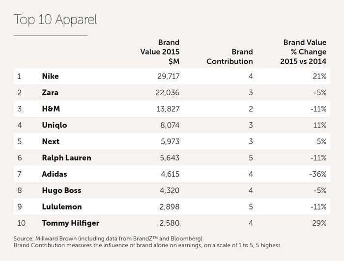 Evolution Of Luxury Fashion Brands