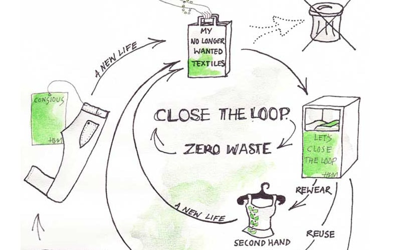 (Re)defining sustainability: Closing the loop & Slow Fashion