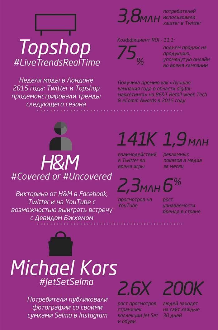 Как фэшн-индустрия использует социальные медиа