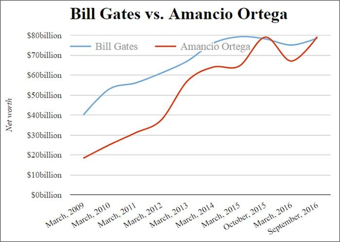 Ortega réclame le titre de l'homme le plus riche au monde