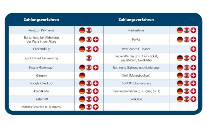 Online-Expansion ins deutschsprachige Ausland: Das sind die Hürden