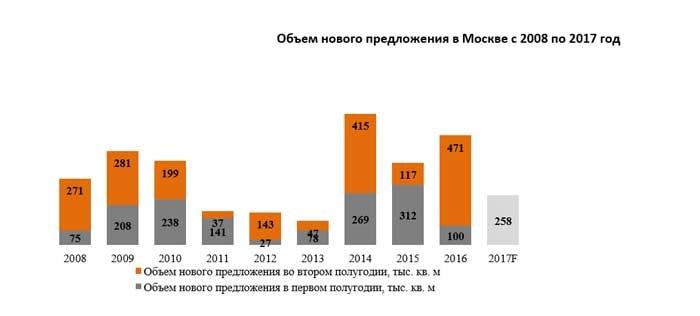 Ввод новых торговых площадей в Москве в 2016 г вырос на 35 проц